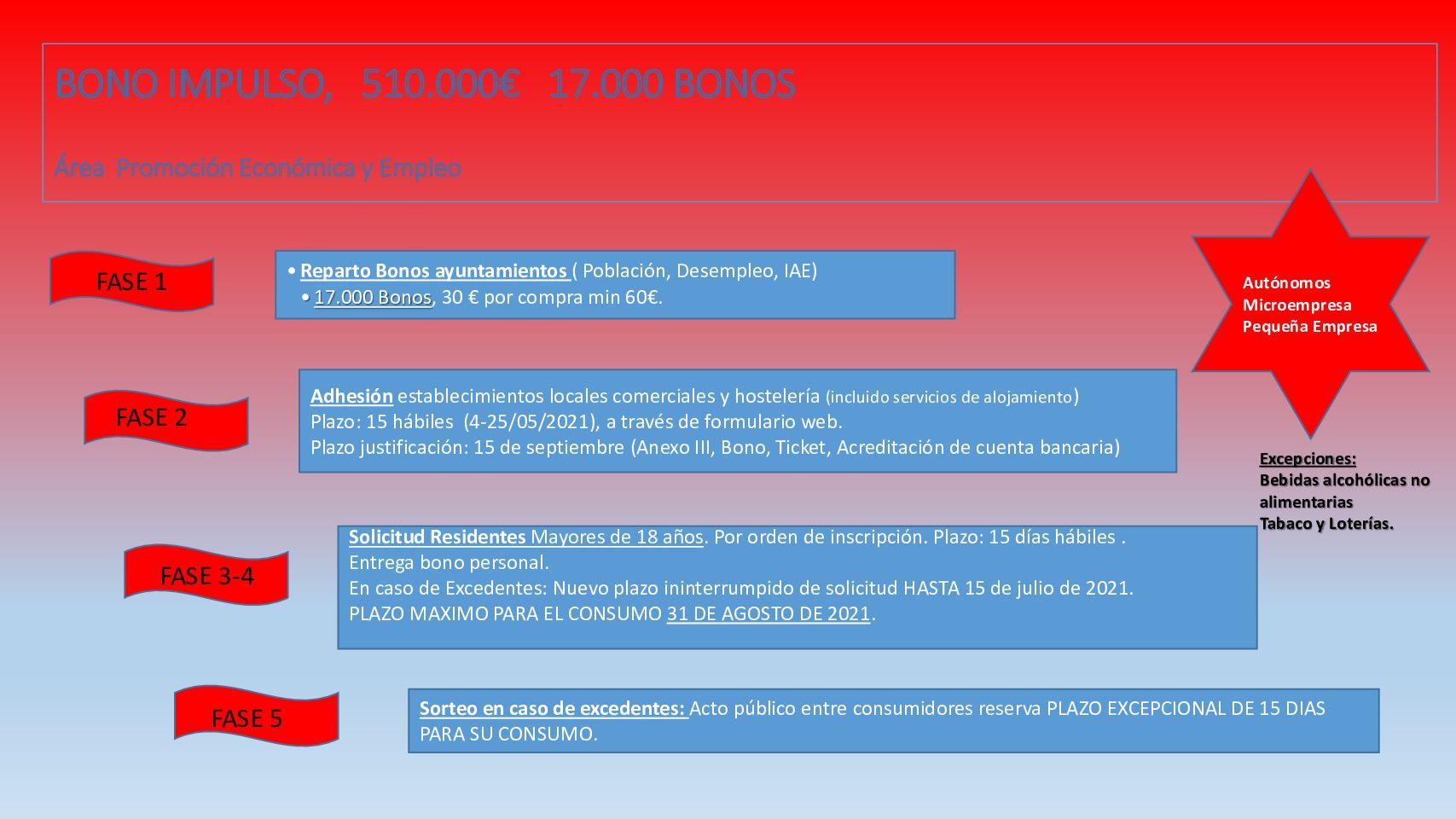 BONO IMPULSO.-. DEPUTACIÓN DE LUGO (BONO PARA HOSTALERÍA E COMERCIO LOCAL). BOP 098. 03-04-2021